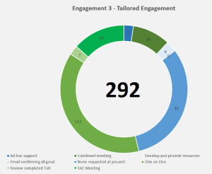 Tailored engagement